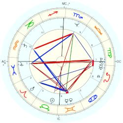 Paul McDermott - natal chart (Placidus)