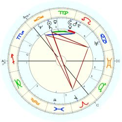 Jim Diamond - natal chart (Placidus)