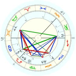 James Finlayson - natal chart (Placidus)