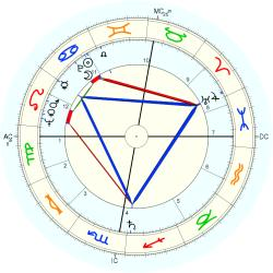 Tom Fleming - natal chart (Placidus)