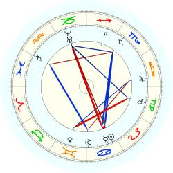 Missing Child 45759 - natal chart (noon, no houses)