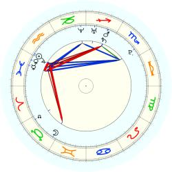 Missing Child 45761 - natal chart (noon, no houses)