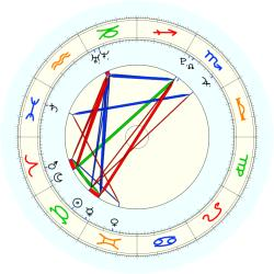 Missing Child 45762 - natal chart (noon, no houses)