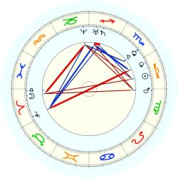 Missing Child 45770 - natal chart (noon, no houses)