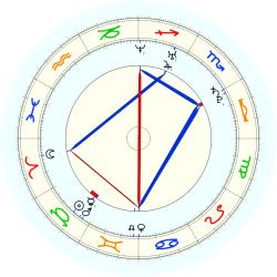 Missing Child 45773 - natal chart (noon, no houses)