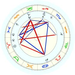 Missing Child 45774 - natal chart (noon, no houses)