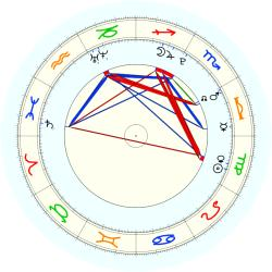 Missing Child 45776 - natal chart (noon, no houses)
