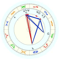 Missing Child 45785 - natal chart (noon, no houses)