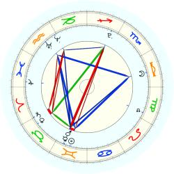 Missing Child 45834 - natal chart (noon, no houses)