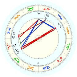 Missing Child 45838 - natal chart (noon, no houses)