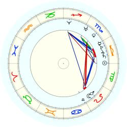 Missing Child 45839 - natal chart (noon, no houses)