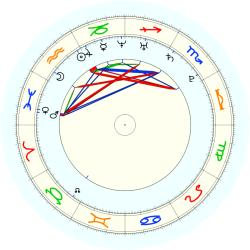 Missing Child 45842 - natal chart (noon, no houses)