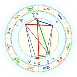 Missing Child 45843 - natal chart (noon, no houses)