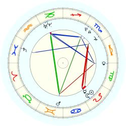 Missing Child 45846 - natal chart (noon, no houses)