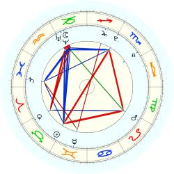 Missing Child 45871 - natal chart (noon, no houses)