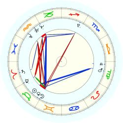Missing Child 45874 - natal chart (noon, no houses)