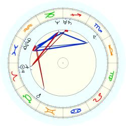 Missing Child 45877 - natal chart (noon, no houses)