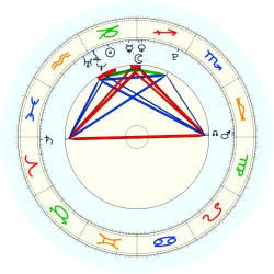 Missing Child 45879 - natal chart (noon, no houses)
