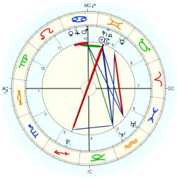Jasper Johnson - natal chart (Placidus)