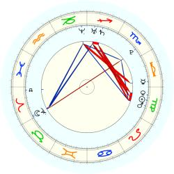 Missing Child 45917 - natal chart (noon, no houses)