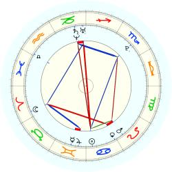 Missing Child 45925 - natal chart (noon, no houses)