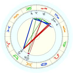 Missing Child 45942 - natal chart (noon, no houses)