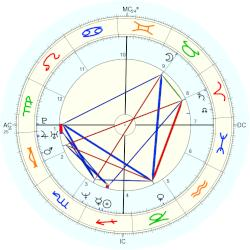 Richard Dunn - natal chart (Placidus)