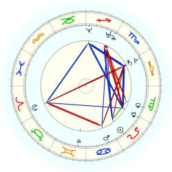 Missing Child 45946 - natal chart (noon, no houses)