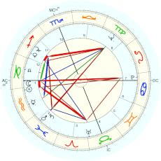 Reg Lewis : alternative year - natal chart (Placidus)