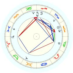 Missing Child 45970 - natal chart (noon, no houses)