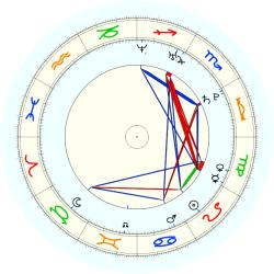 Missing Child 45971 - natal chart (noon, no houses)
