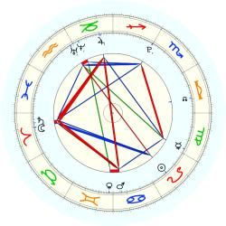 Missing Child 46005 - natal chart (noon, no houses)