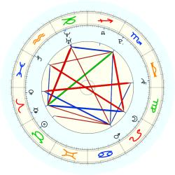Missing Child 46010 - natal chart (noon, no houses)