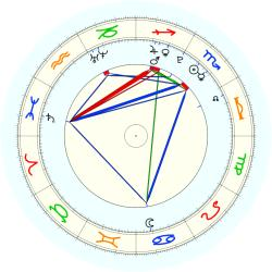 Missing Child 46011 - natal chart (noon, no houses)