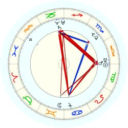 Missing Child 46012 - natal chart (noon, no houses)