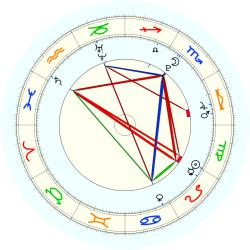 Missing Child 46015 - natal chart (noon, no houses)