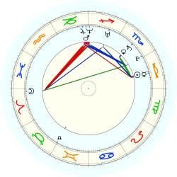 Missing Child 46019 - natal chart (noon, no houses)