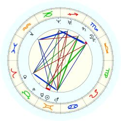 Missing Child 46021 - natal chart (noon, no houses)