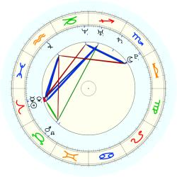 Missing Child 46022 - natal chart (noon, no houses)
