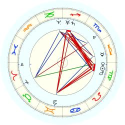 Missing Child 46026 - natal chart (noon, no houses)
