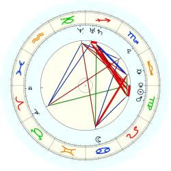 Missing Child 46027 - natal chart (noon, no houses)