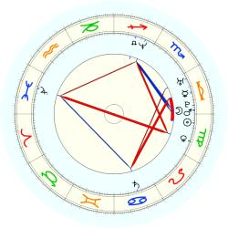 Missing Child 46032 - natal chart (noon, no houses)