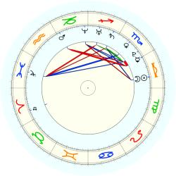 Missing Child 46033 - natal chart (noon, no houses)