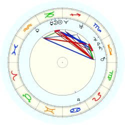Missing Child 46037 - natal chart (noon, no houses)