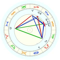 Missing Child 46042 - natal chart (noon, no houses)