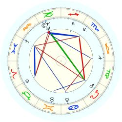 Missing Child 46045 - natal chart (noon, no houses)