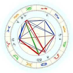 Missing Child 46046 - natal chart (noon, no houses)