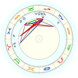 Missing Child 46048 - natal chart (noon, no houses)