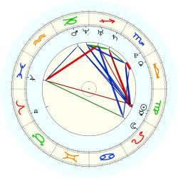Missing Child 46051 - natal chart (noon, no houses)