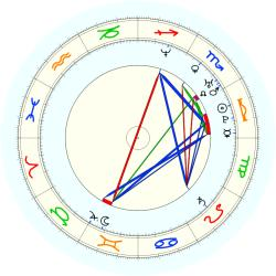 Missing Child 46052 - natal chart (noon, no houses)